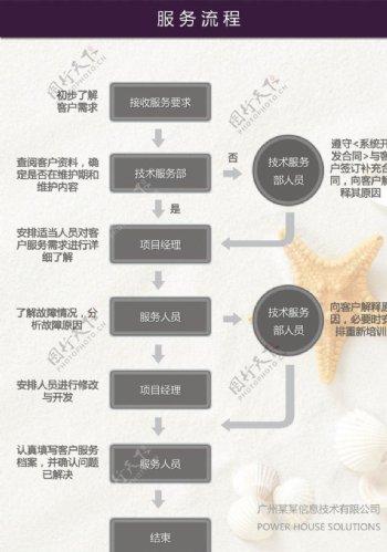 客户服务流程图