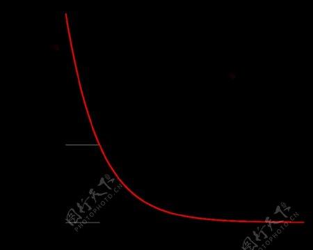指数函数显示的时间常数