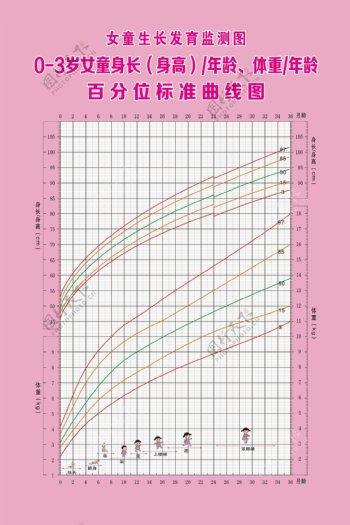 女童生长发育监测图