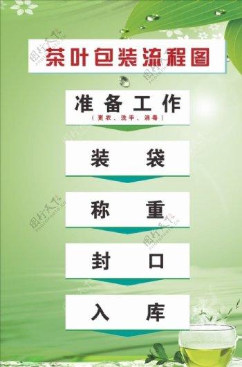 茶叶制作流程茶文化图片